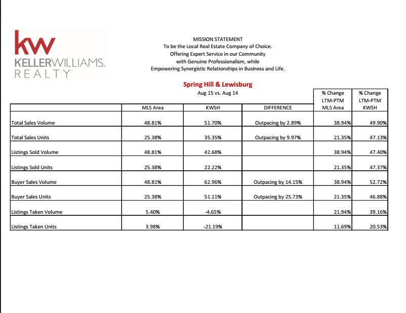August 2015 LORE report Keller Williams Selling Homes in Spring Hill TN