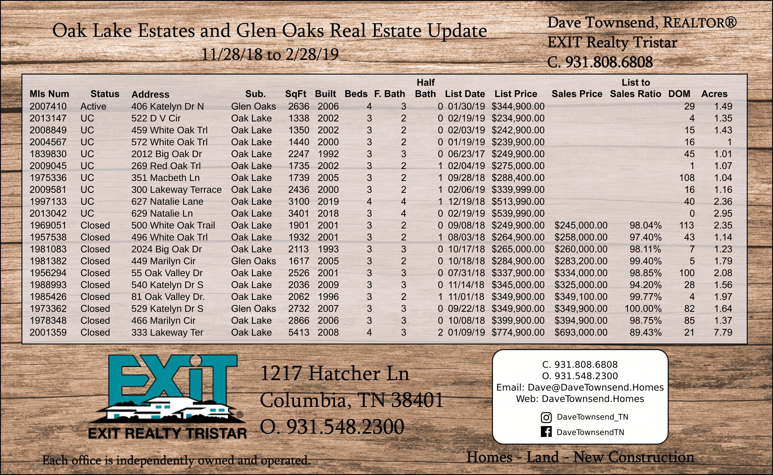 Oak Lake Estates and Glen Oaks Sales Update 2-28-2019